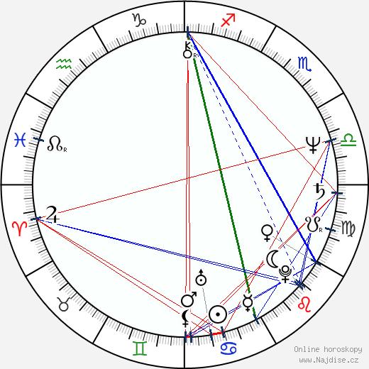 Miloslav Mejzlík wikipedie wiki 2018, 2019 horoskop