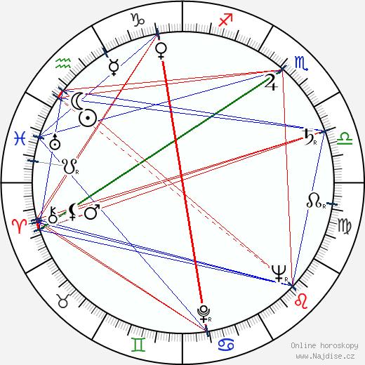 Miloslav Novák wikipedie wiki 2020, 2021 horoskop