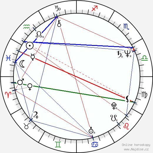 Miloslav Ransdorf wikipedie wiki 2019, 2020 horoskop