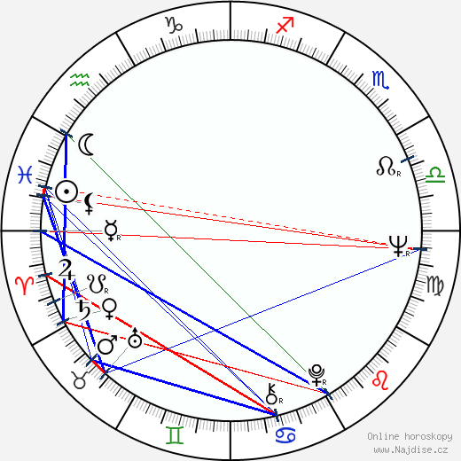 Miloslav Šimek wikipedie wiki 2020, 2021 horoskop