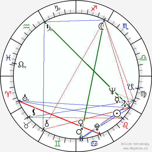 Miloslav Švandrlík wikipedie wiki 2018, 2019 horoskop