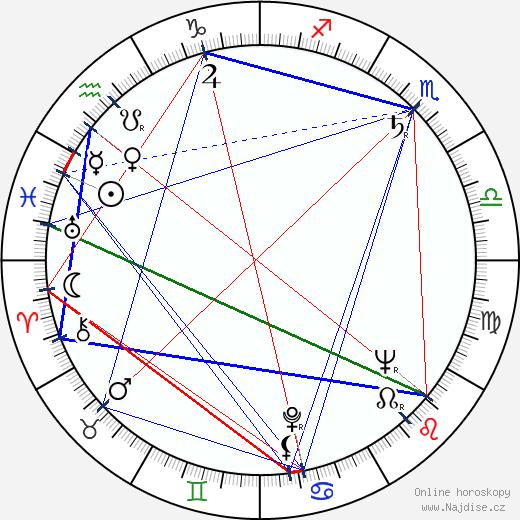 Miloslav Zachata wikipedie wiki 2017, 2018 horoskop