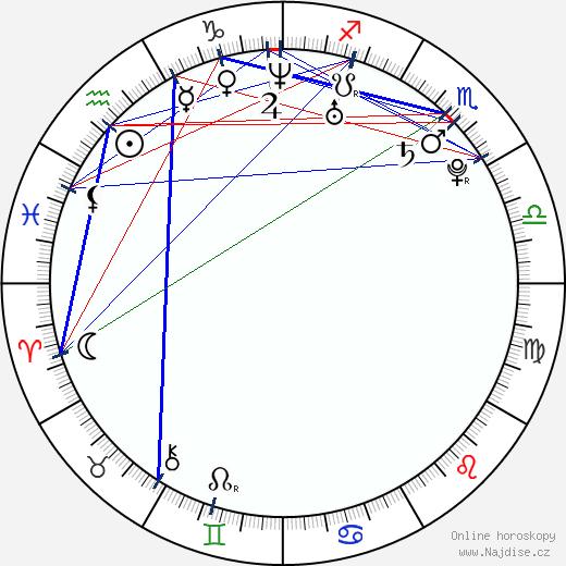 Miloslava Svobodová wikipedie wiki 2017, 2018 horoskop