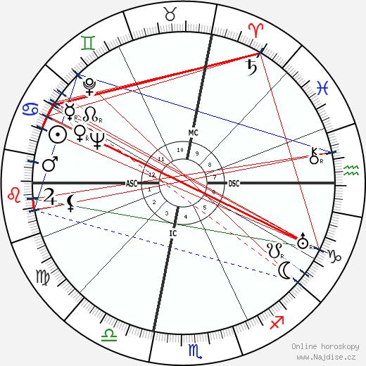 Milton Berle wikipedie wiki 2019, 2020 horoskop