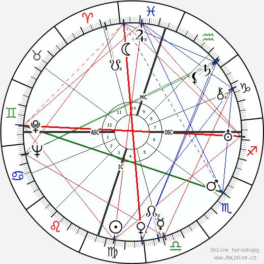 Milton Brown wikipedie wiki 2018, 2019 horoskop