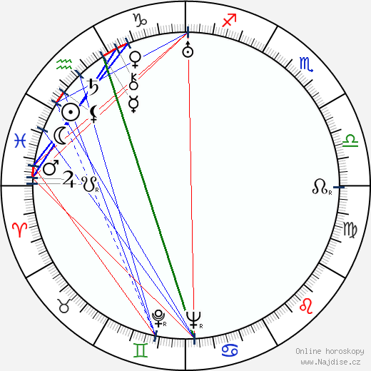 Milton R. Krasner wikipedie wiki 2019, 2020 horoskop