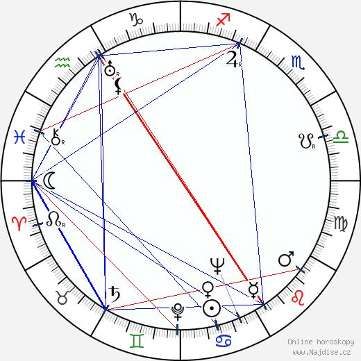 Milton Sperling wikipedie wiki 2018, 2019 horoskop