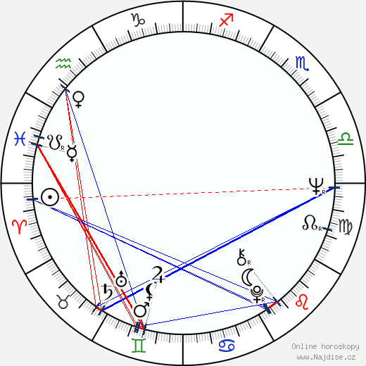 Miluše Dreiseitlová wikipedie wiki 2020, 2021 horoskop