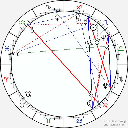 Miluše Šplechtová wikipedie wiki 2018, 2019 horoskop