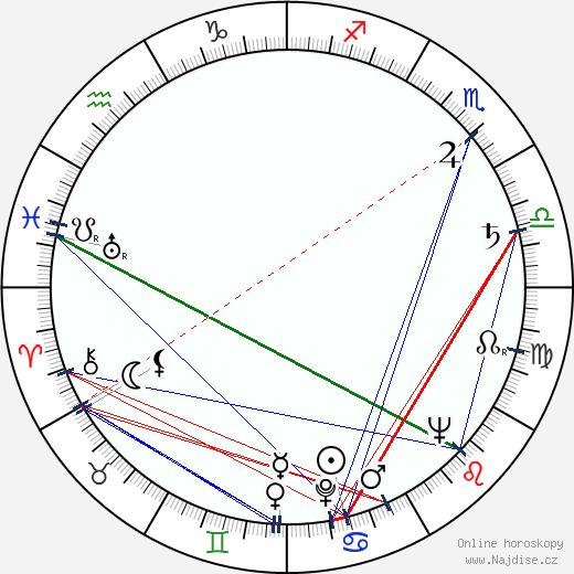 Miluše Zoubková wikipedie wiki 2020, 2021 horoskop