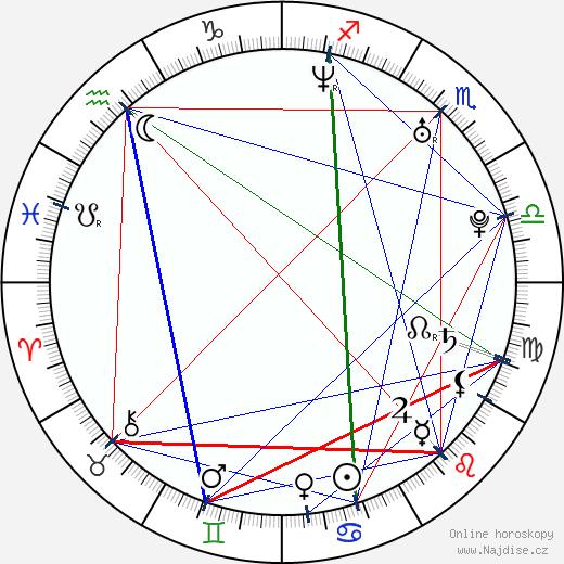 Min-jung Seo wikipedie wiki 2019, 2020 horoskop