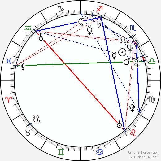 Ming-liang Tsai wikipedie wiki 2018, 2019 horoskop
