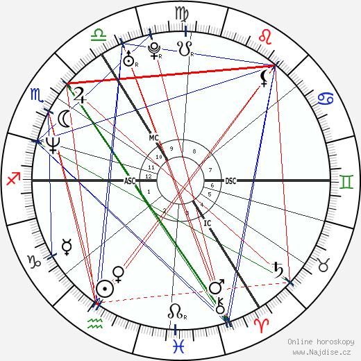 Minnie Driver wikipedie wiki 2019, 2020 horoskop