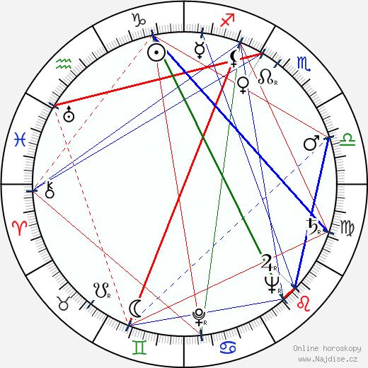 Miodrag Đurđević wikipedie wiki 2017, 2018 horoskop