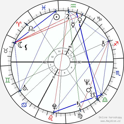 Miou-Miou wikipedie wiki 2019, 2020 horoskop