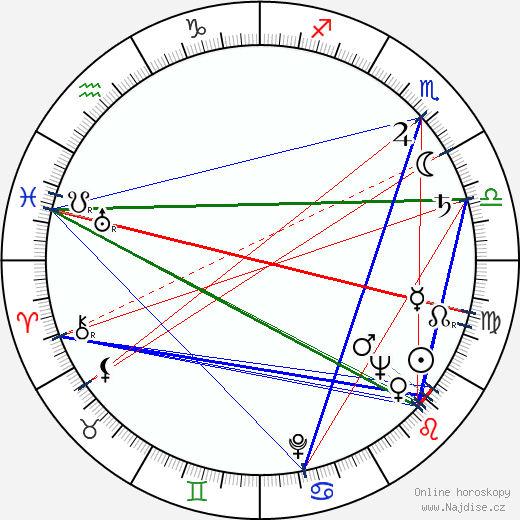 Mira Stupica wikipedie wiki 2019, 2020 horoskop
