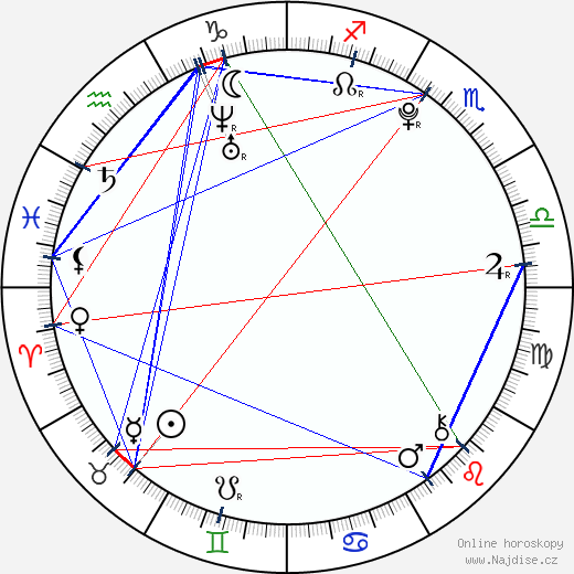 Mirai Šida wikipedie wiki 2018, 2019 horoskop