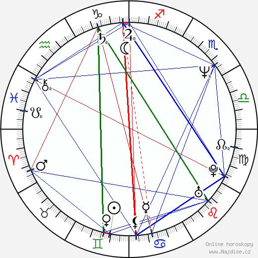Mircea Anca wikipedie wiki 2018, 2019 horoskop