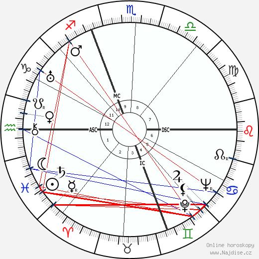 Mircea Eliade wikipedie wiki 2017, 2018 horoskop