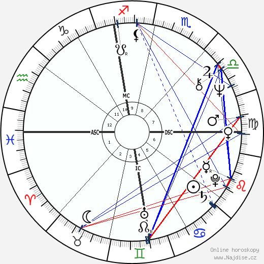 Mireille Mathieu wikipedie wiki 2020, 2021 horoskop