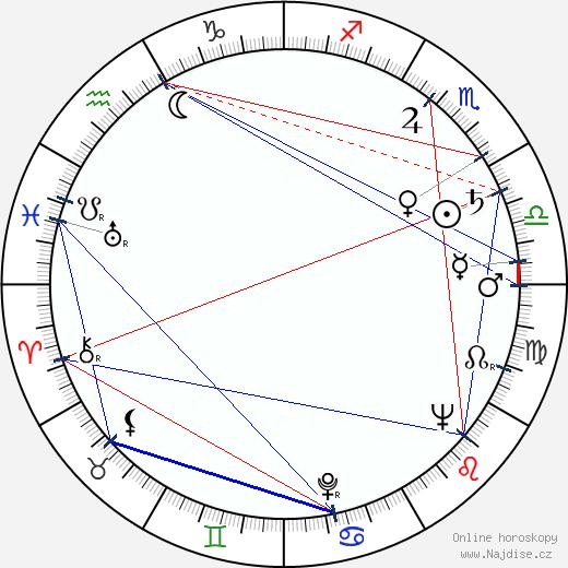 Mirel Iliesiu wikipedie wiki 2019, 2020 horoskop