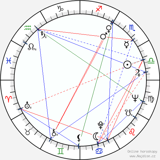 Miriam Hynková wikipedie wiki 2017, 2018 horoskop