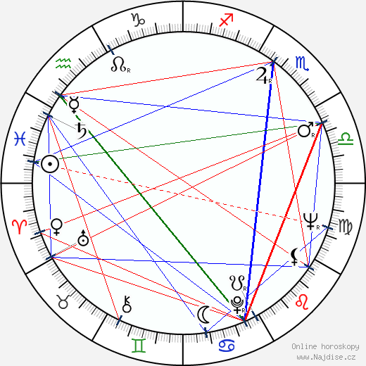 Miriam Kantorková wikipedie wiki 2018, 2019 horoskop