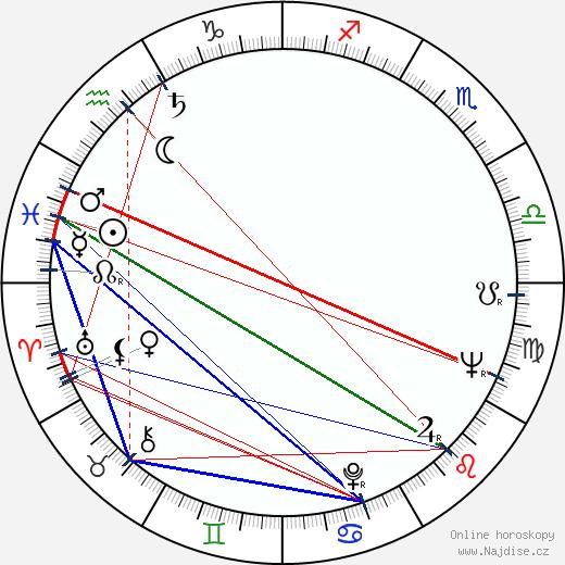 Miriam Makeba wikipedie wiki 2018, 2019 horoskop
