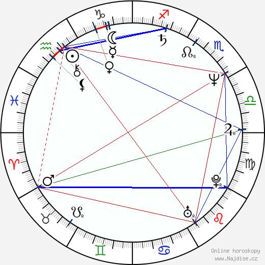 Mirjana Karanović wikipedie wiki 2020, 2021 horoskop