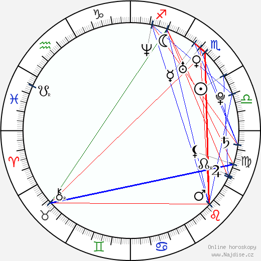 Mirka Roubíková wikipedie wiki 2019, 2020 horoskop