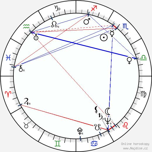 Mirko Čech wikipedie wiki 2018, 2019 horoskop
