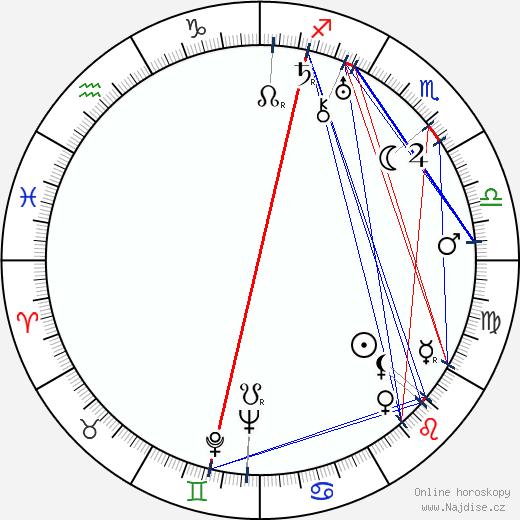Mirko Eliáš wikipedie wiki 2020, 2021 horoskop