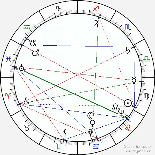 Mirko Musil wikipedie wiki 2019, 2020 horoskop