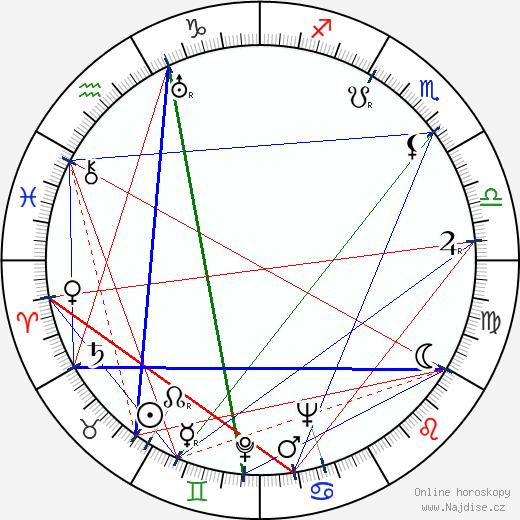 Miro Bernát wikipedie wiki 2017, 2018 horoskop