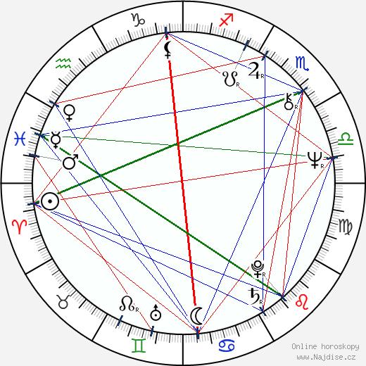 Miro Grisa wikipedie wiki 2020, 2021 horoskop