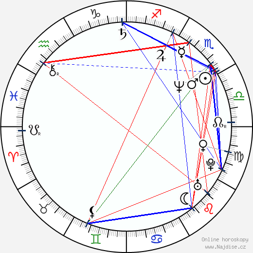 Miro Noga wikipedie wiki 2019, 2020 horoskop
