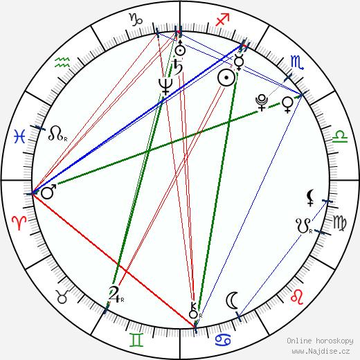 Miro Šmajda wikipedie wiki 2018, 2019 horoskop