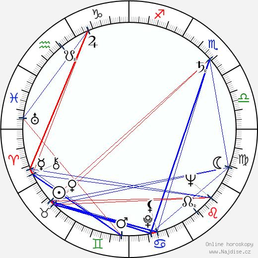 Miroslav Abrahám wikipedie wiki 2019, 2020 horoskop