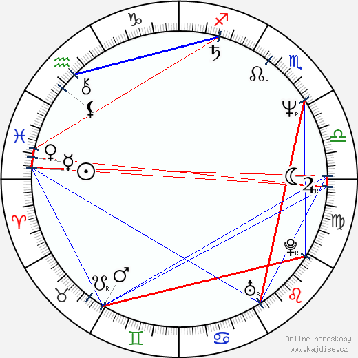 Miroslav Adamec wikipedie wiki 2019, 2020 horoskop