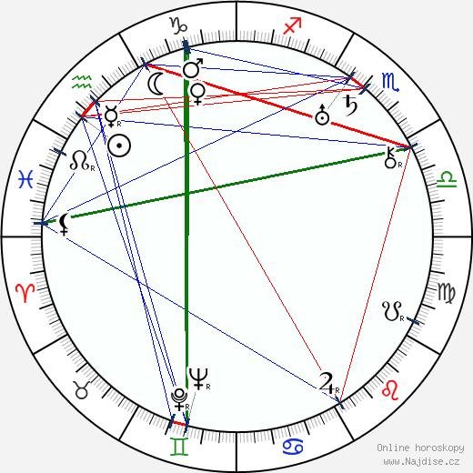 Miroslav Cikán wikipedie wiki 2020, 2021 horoskop