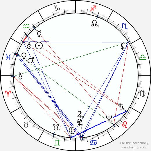 Miroslav Doležal wikipedie wiki 2019, 2020 horoskop