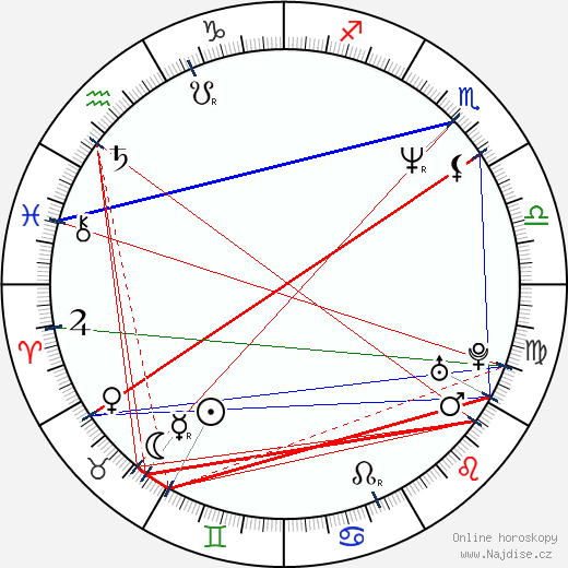 Miroslav Hanuš wikipedie wiki 2019, 2020 horoskop