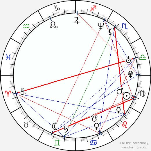 Miroslav Hlinka wikipedie wiki 2019, 2020 horoskop
