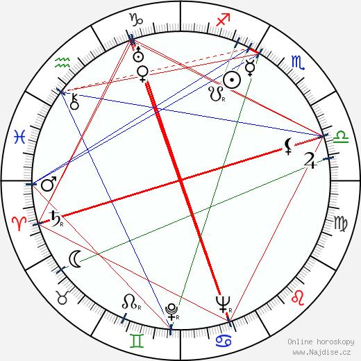 Miroslav Homola wikipedie wiki 2017, 2018 horoskop