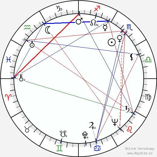 Miroslav Horníček wikipedie wiki 2020, 2021 horoskop