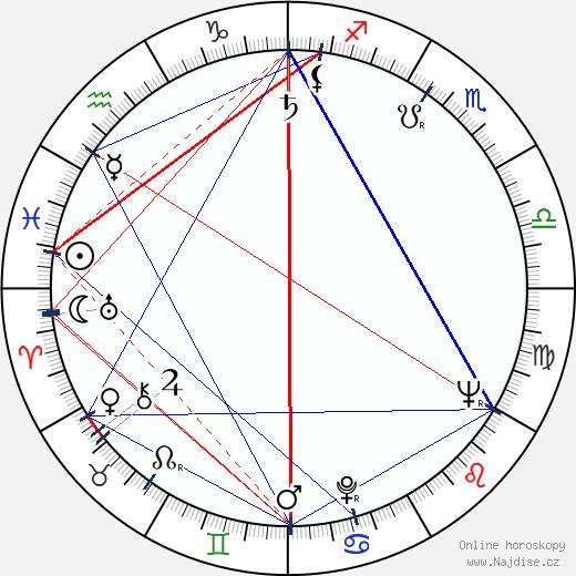 Miroslav Kahoun wikipedie wiki 2019, 2020 horoskop