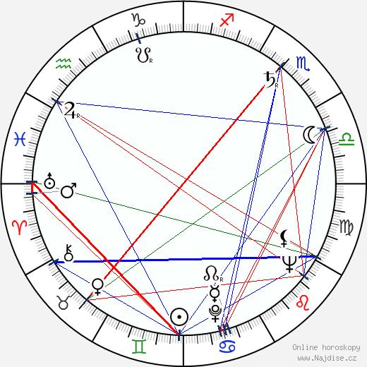 Miroslav Khun wikipedie wiki 2017, 2018 horoskop