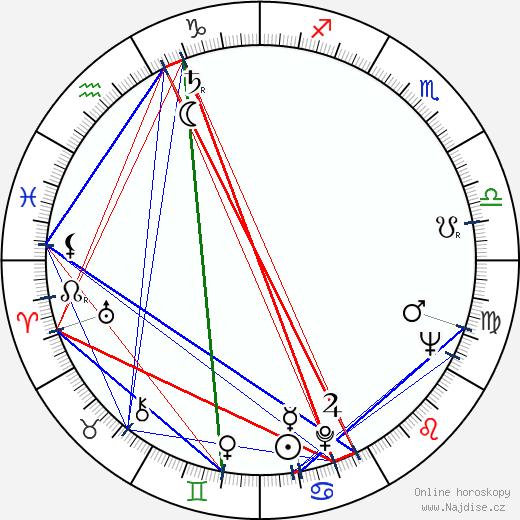 Miroslav Krejča wikipedie wiki 2020, 2021 horoskop