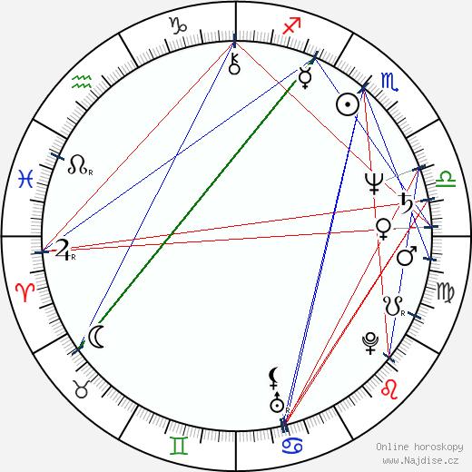 Miroslav Krobot wikipedie wiki 2019, 2020 horoskop