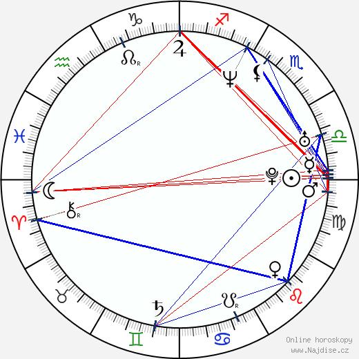 Miroslav Lidinský wikipedie wiki 2019, 2020 horoskop